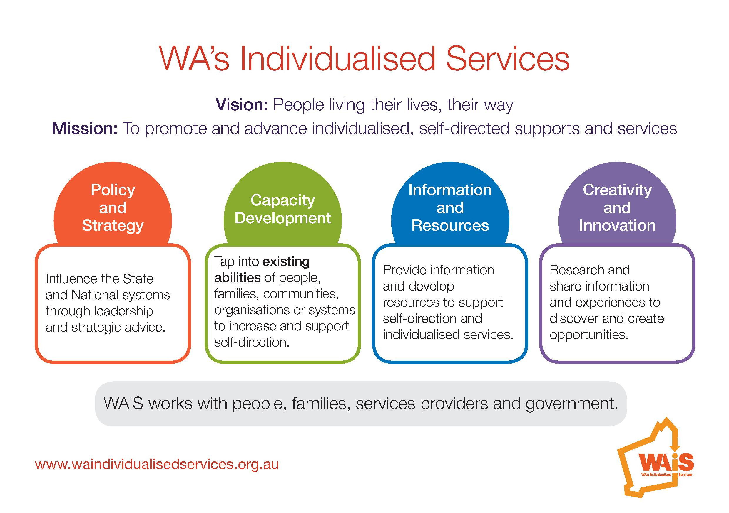 Vision: People living their lives, their way Mission: To promote and advance individualised, self-directed supports and services Policy and Strategy – Influence the State and National systems through leadership and strategic advice. Capacity Development – Tap into existing abilities of people, families, communities, organisations or systems to increase and support self-direction. Information and Resources – Provide information and develop resources to support self-direction and individualised services. Creativity and Innovation – Research and share information and experiences to discover and create opportunities. WAiS works with people, families, service providers and government.
