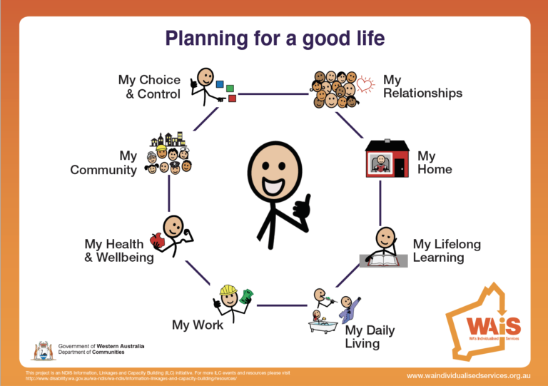 Image of front cover of planning for a good life card set that includes a central stick figure giving the 'thumbs up' surrounded by a hexagon containing 8 stick figure examples of the planning headings. These include stick figure people, in a house, reading a book, bathing and brushing teeth, at work wearing a hard hat and holding money, eating an apple, a group of faces community and a stick figure choosing from coloured blocks.