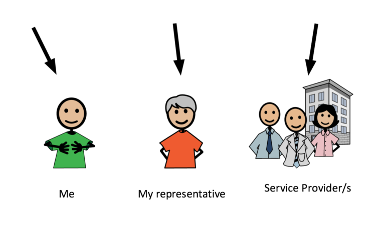 Compic image showing how shared management works including a single person, a representtive and a group of service providers all with arrows pointing in their direction