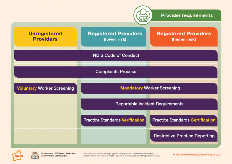 WAiS designed Resource - Provider Requirements