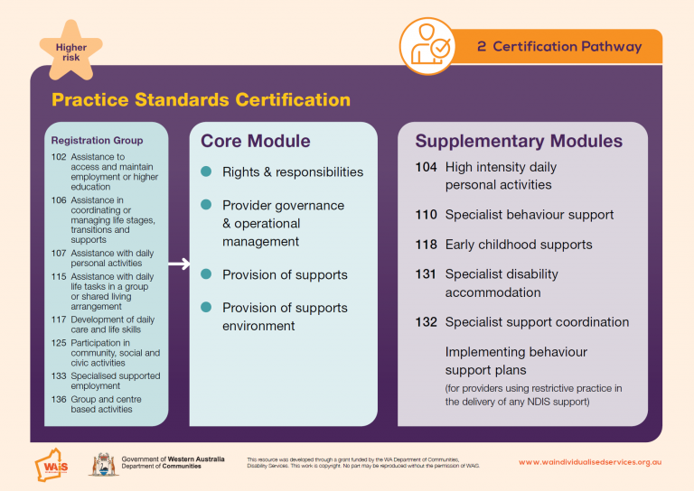 WAiS designed Resource NDIS Quality and Safeguards Commission Certification