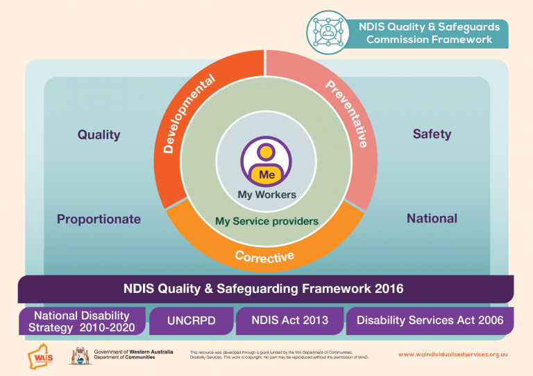 WAiS designed Resource NDIS Quality and Safeguards Commission Framework