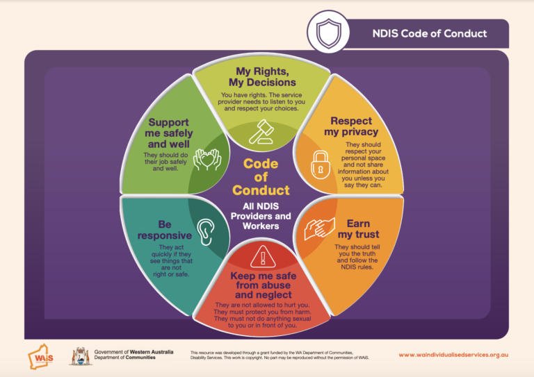 WAiS designed Resource NDIS Quality and Safeguards Commission Code of Conduct